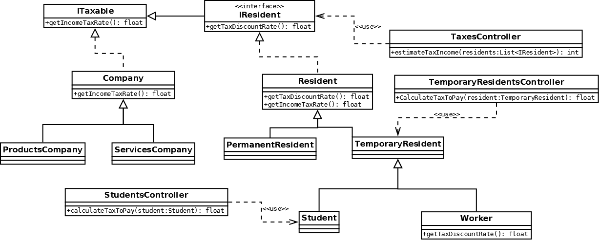 """Managing the """"not so visible"""" dependencies in your Java ..."""